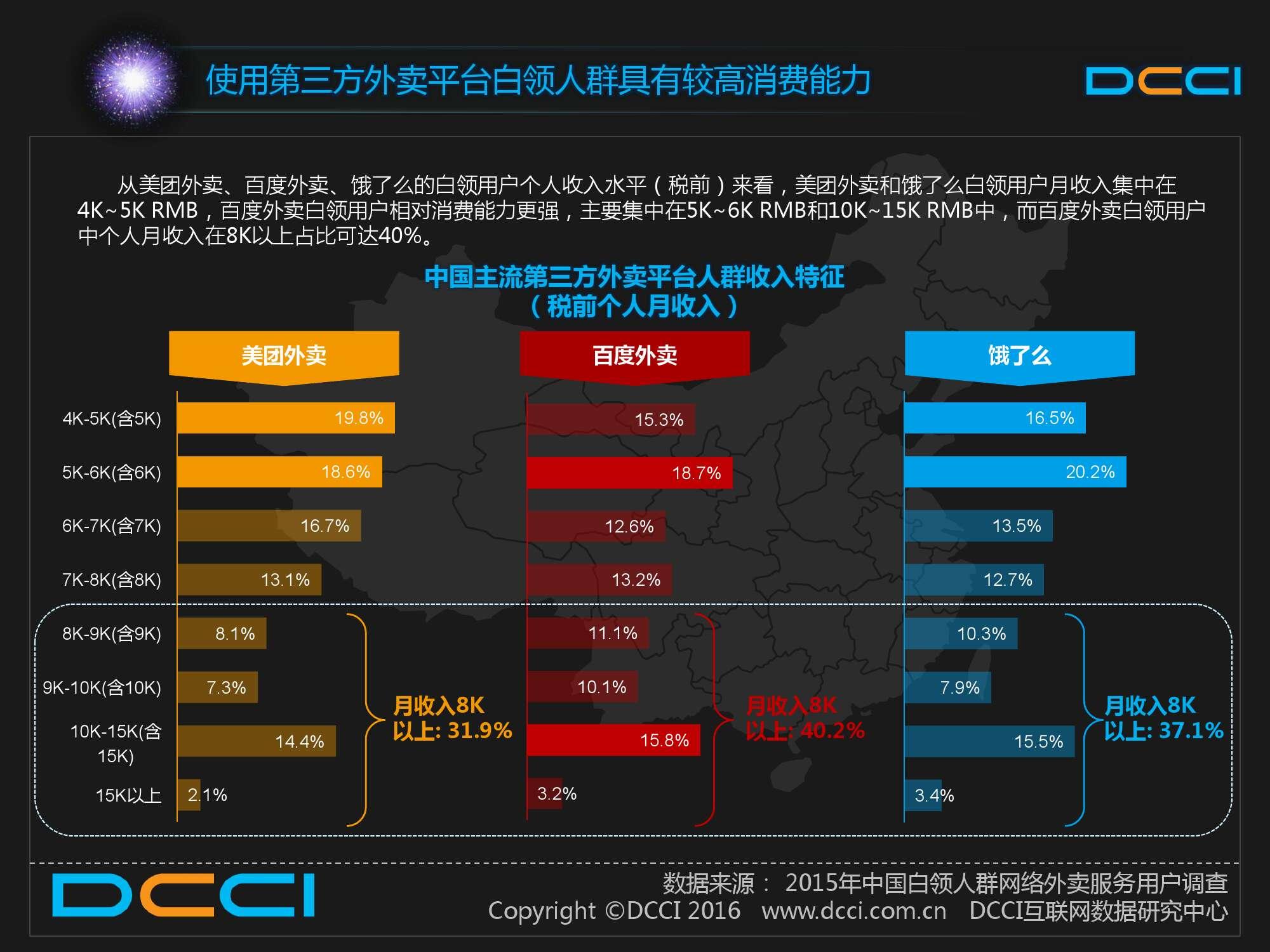 2015中国白领人群网络外卖服务研究报告_000027