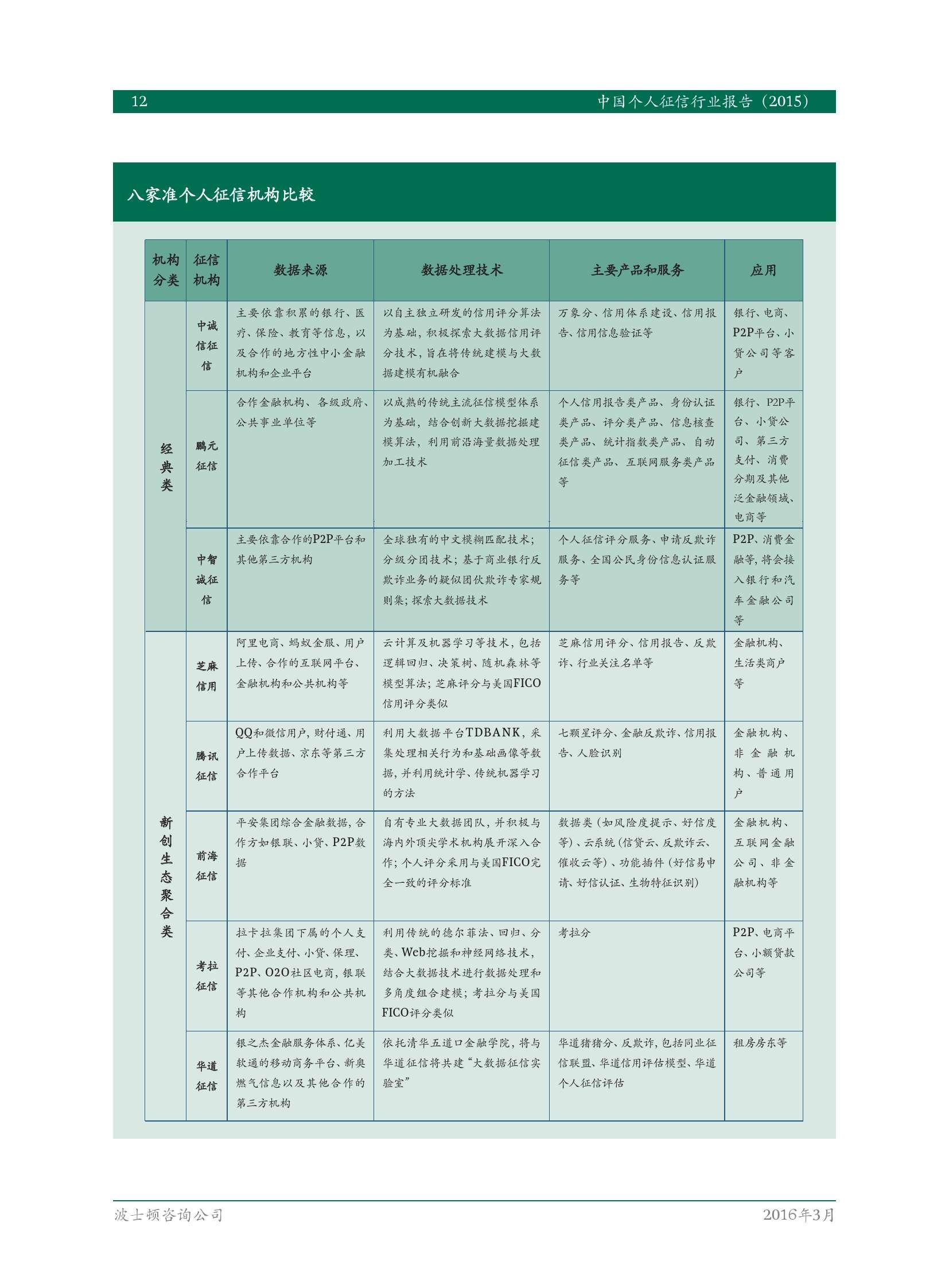 金融征信体系_波士顿咨询:2015年中国个人征信行业报告(附下载) | 互联网 ...