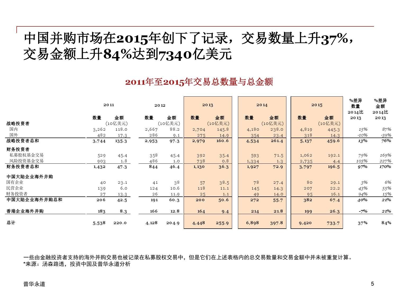 2015年中国企业并购市场回顾 与2016年展望_000005
