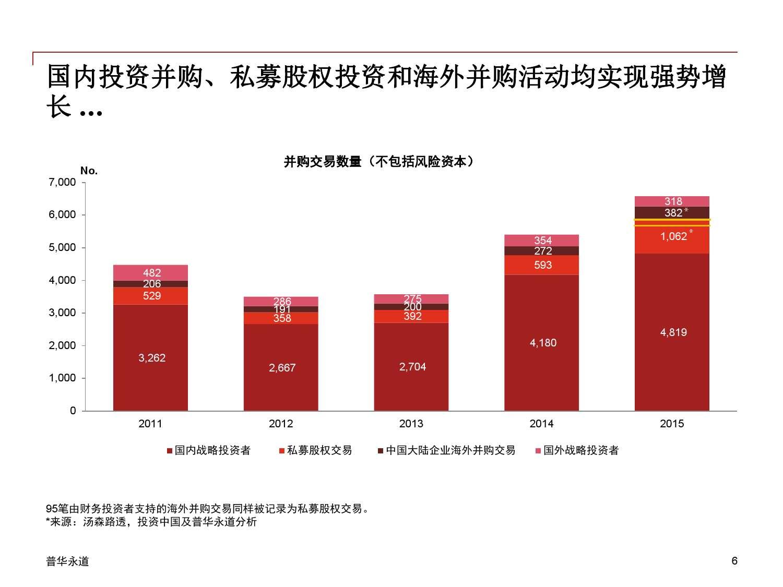 2015年中国企业并购市场回顾 与2016年展望_000006