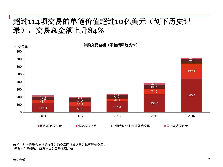 2015年中国企业并购市场回顾 与2016年展望_000007