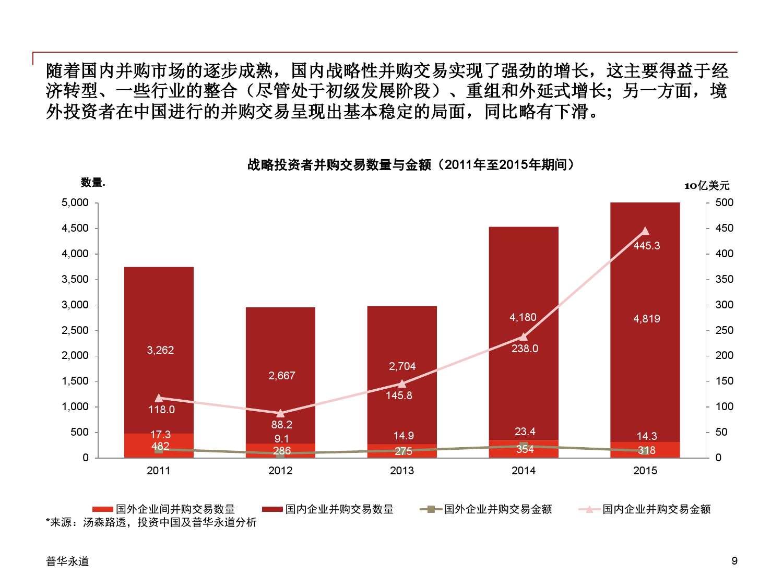 2015年中国企业并购市场回顾 与2016年展望_000009