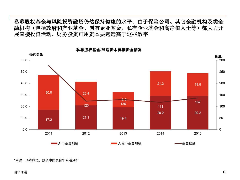 2015年中国企业并购市场回顾 与2016年展望_000012
