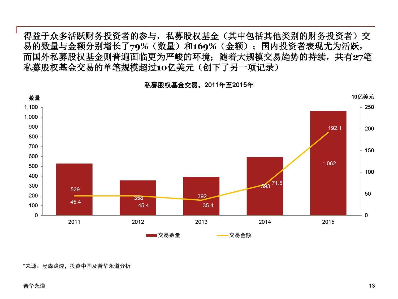 2015年中国企业并购市场回顾 与2016年展望_000013