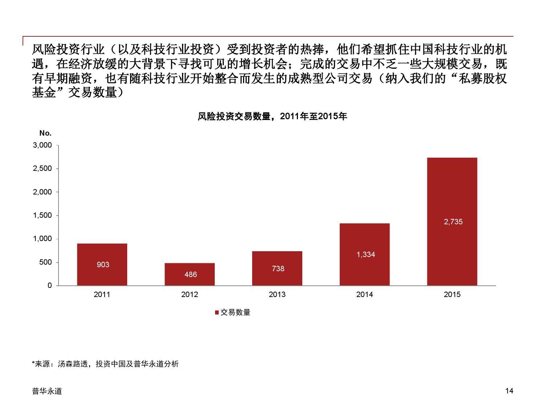 2015年中国企业并购市场回顾 与2016年展望_000014