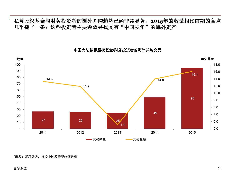 2015年中国企业并购市场回顾 与2016年展望_000015