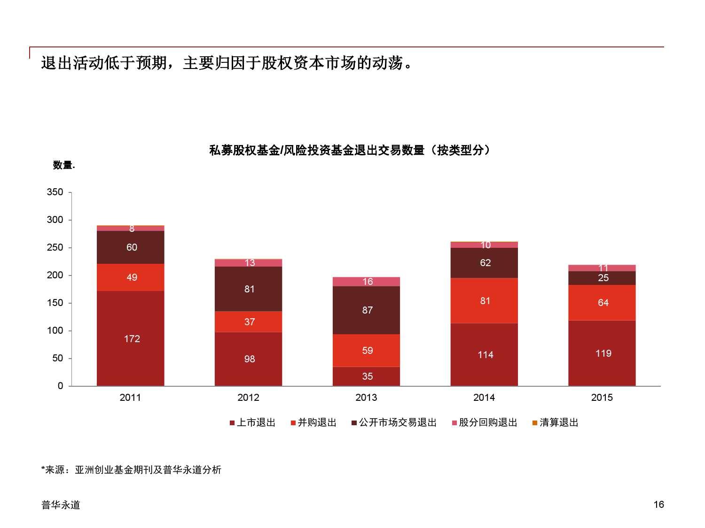 2015年中国企业并购市场回顾 与2016年展望_000016