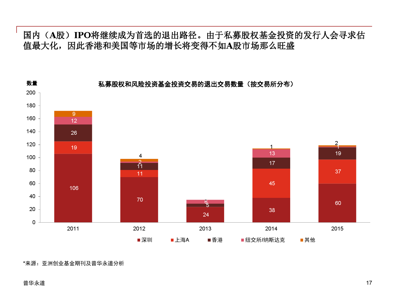 2015年中国企业并购市场回顾 与2016年展望_000017