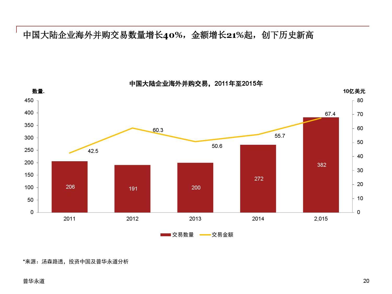 2015年中国企业并购市场回顾 与2016年展望_000020