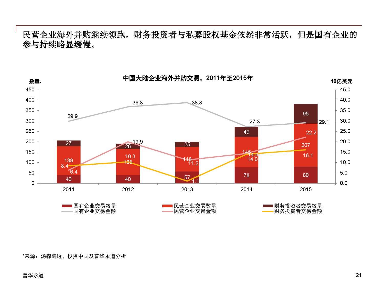 2015年中国企业并购市场回顾 与2016年展望_000021