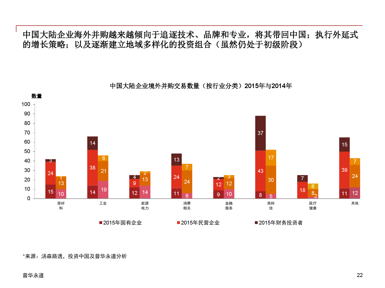 2015年中国企业并购市场回顾 与2016年展望_000022