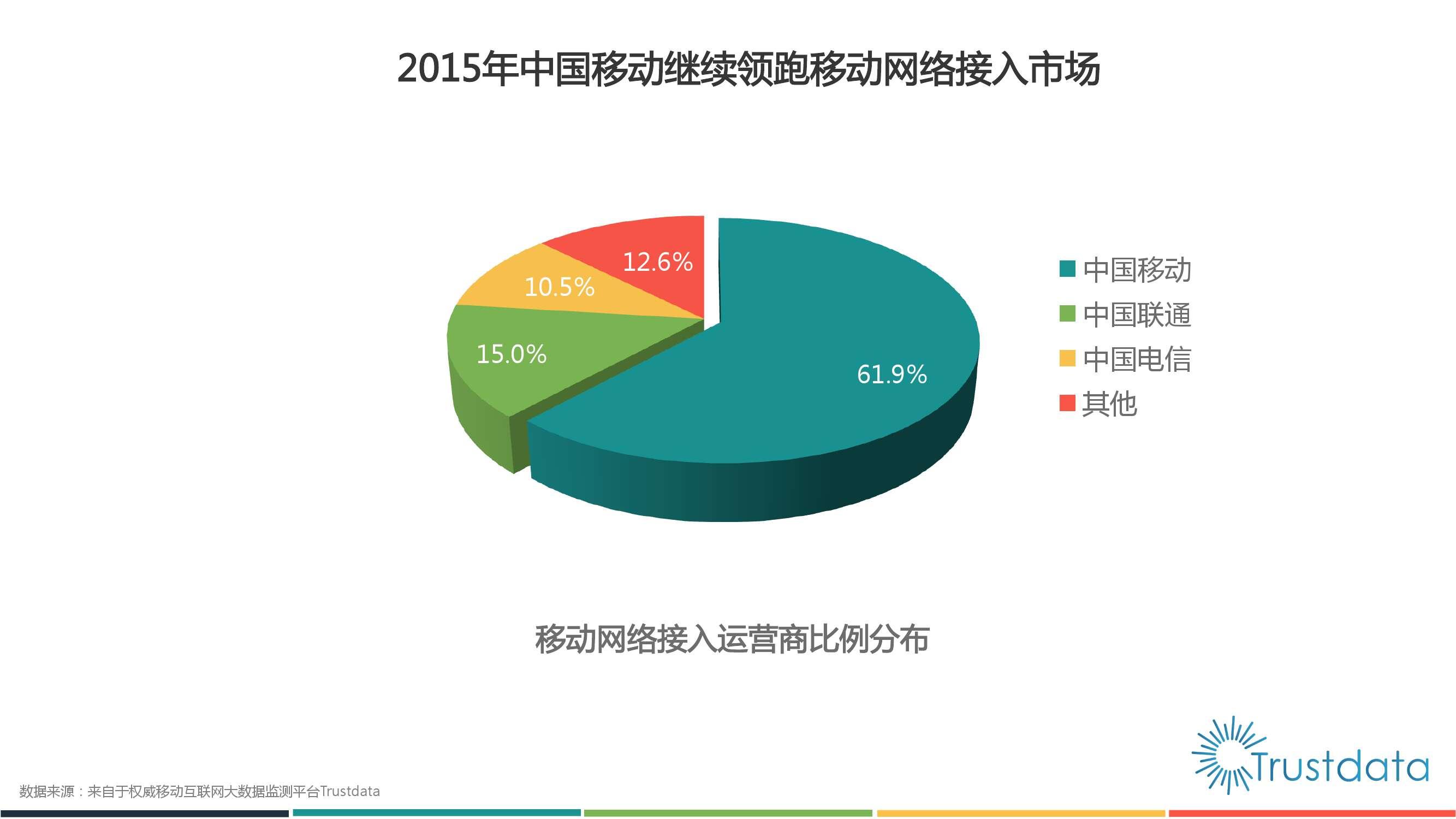 2015年中国移动互联网行业发展分析报告