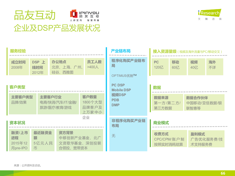 2015年中国DSP行业发展趋势报告_000066