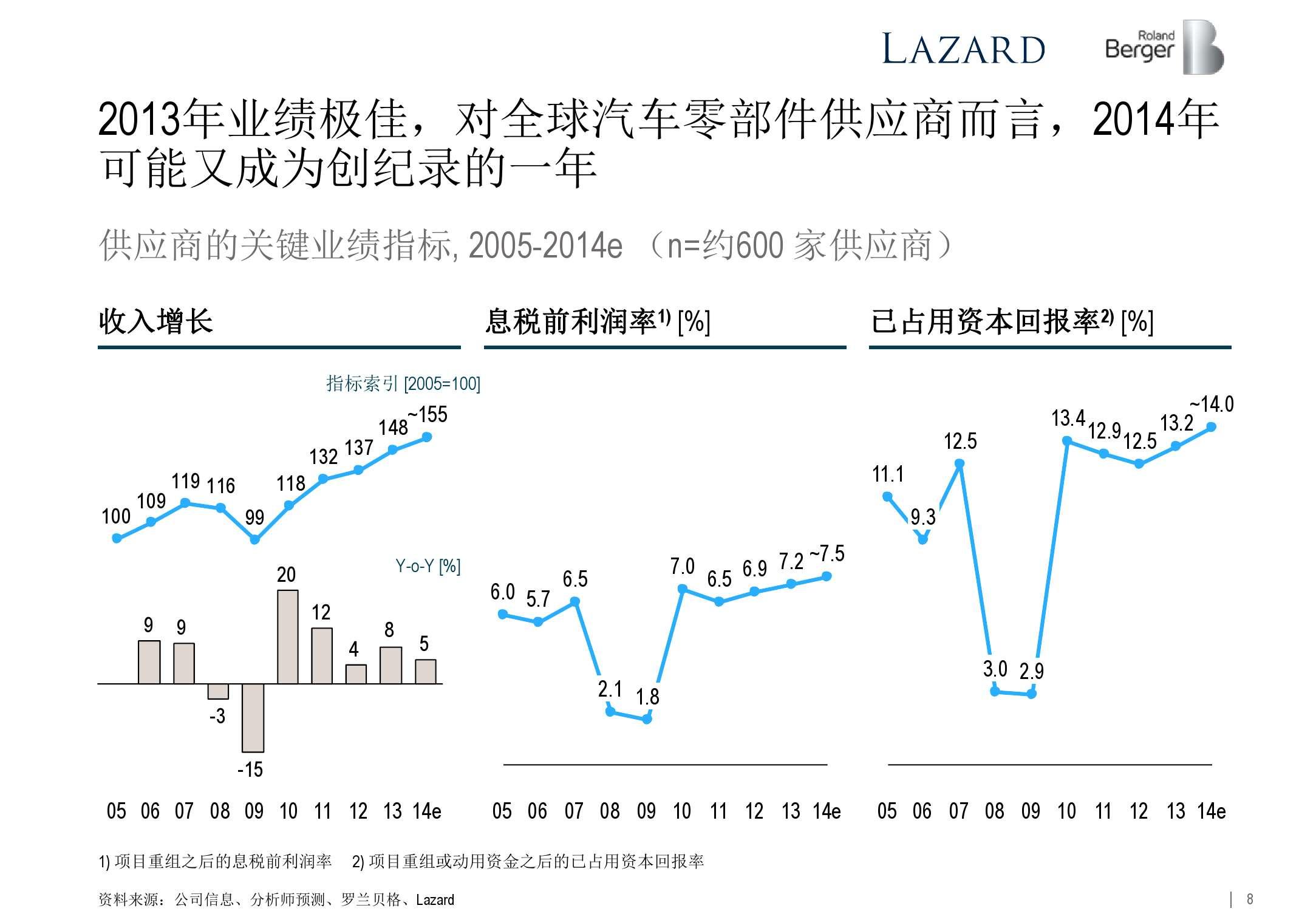 2015年全球汽车零部件供应商研究_000008