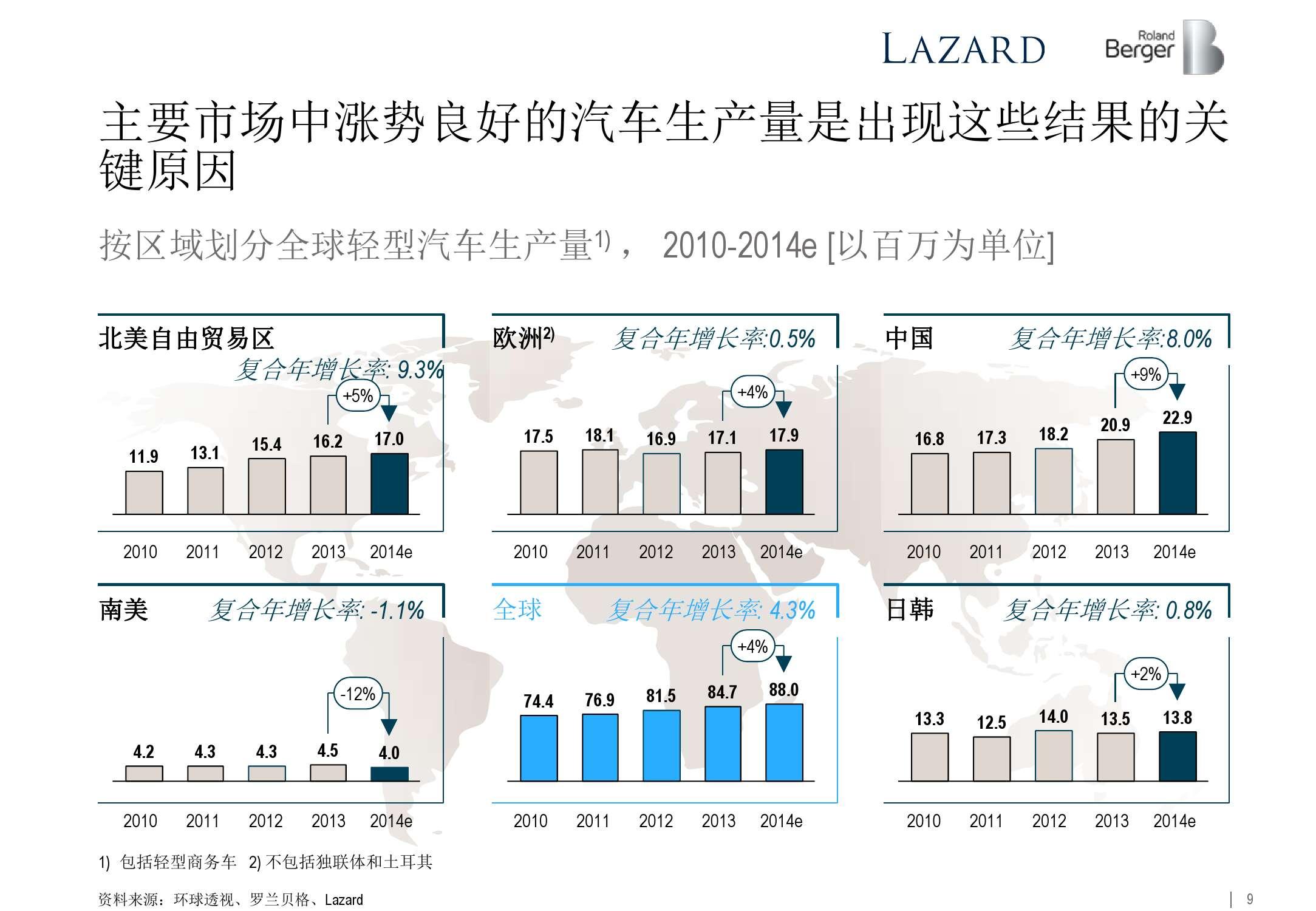 2015年全球汽车零部件供应商研究_000009