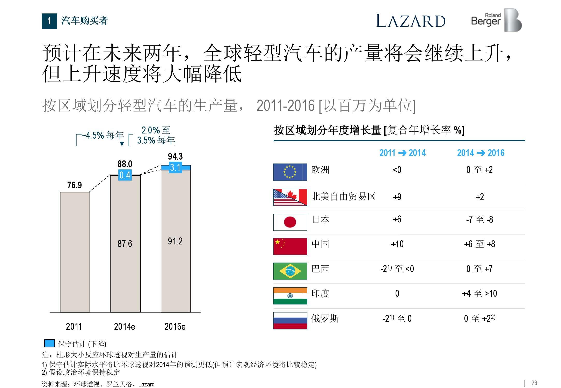 2015年全球汽车零部件供应商研究_000023