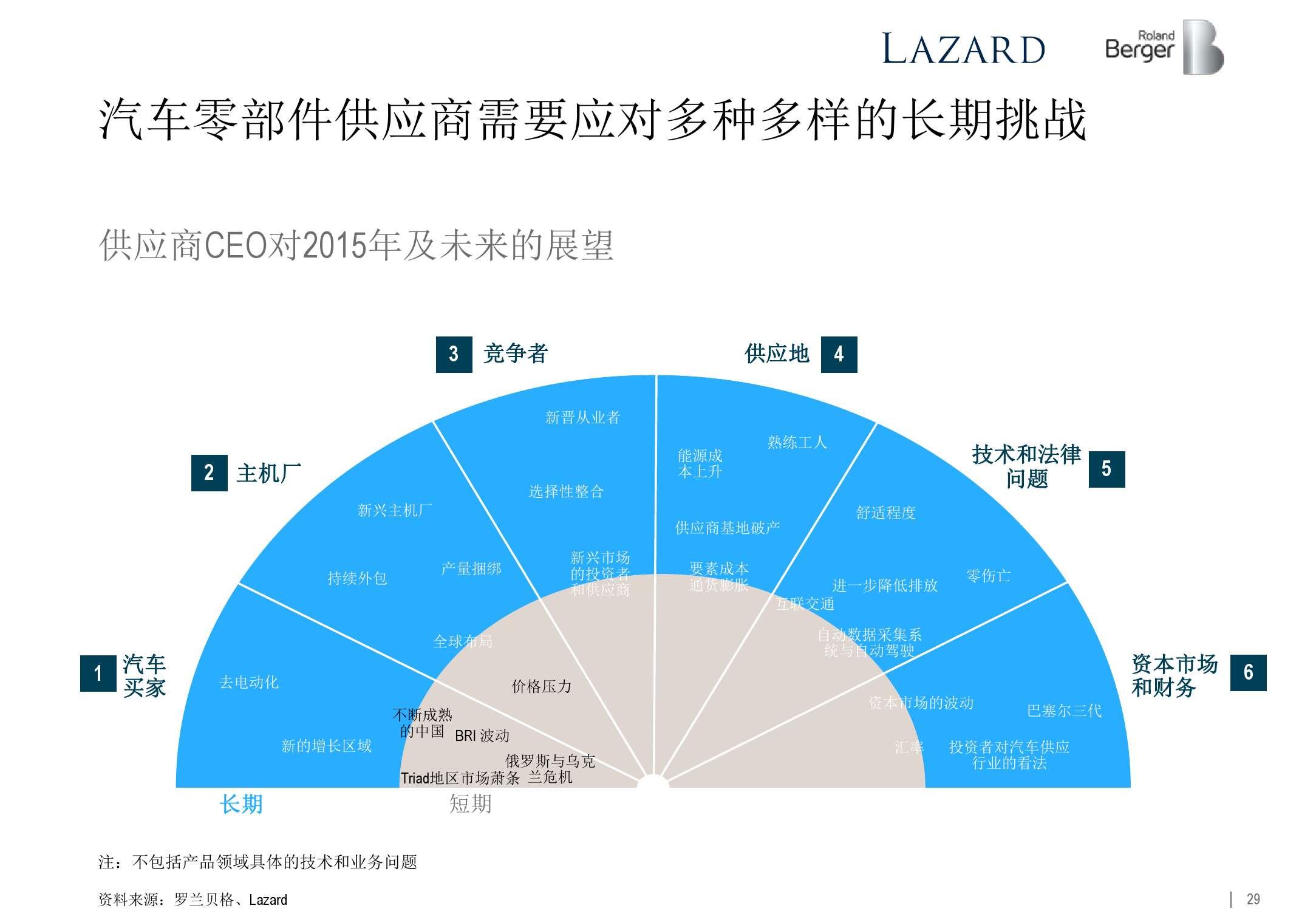 2015年全球汽车零部件供应商研究_000029