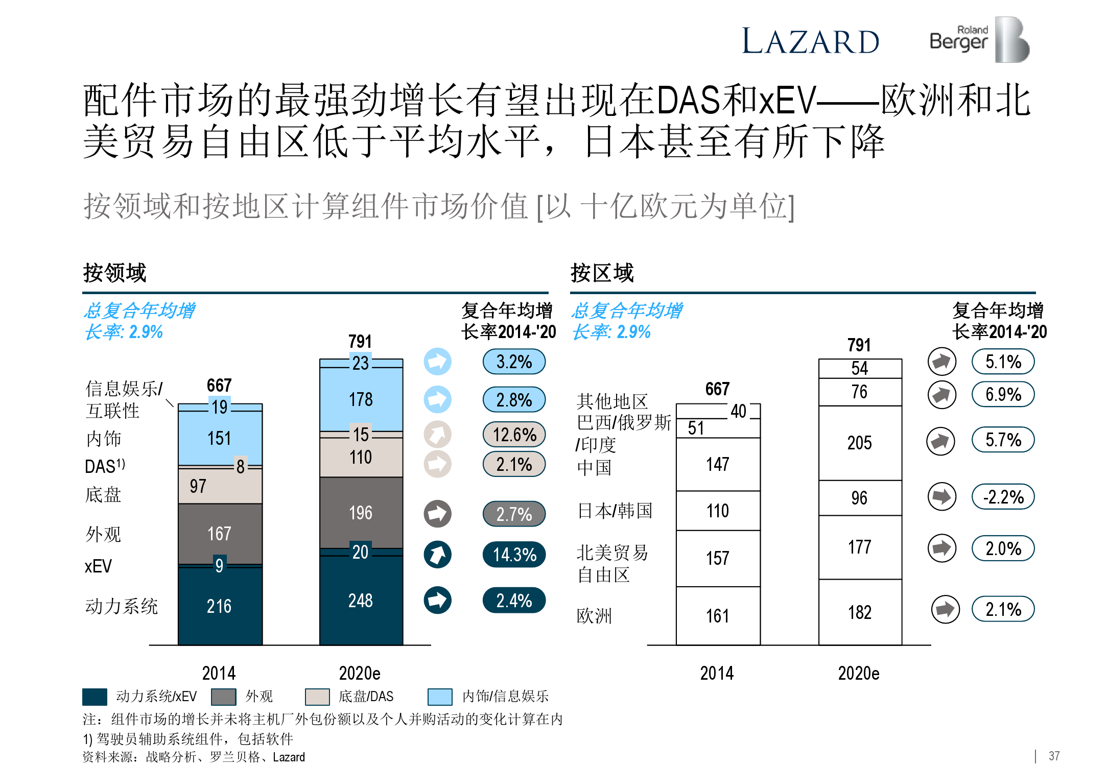 2015年全球汽车零部件供应商研究_000037