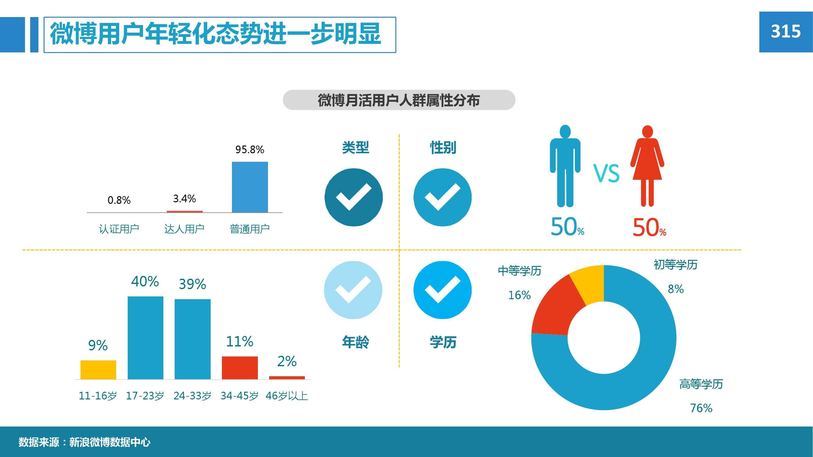 2015年微博消费者白皮书_000006