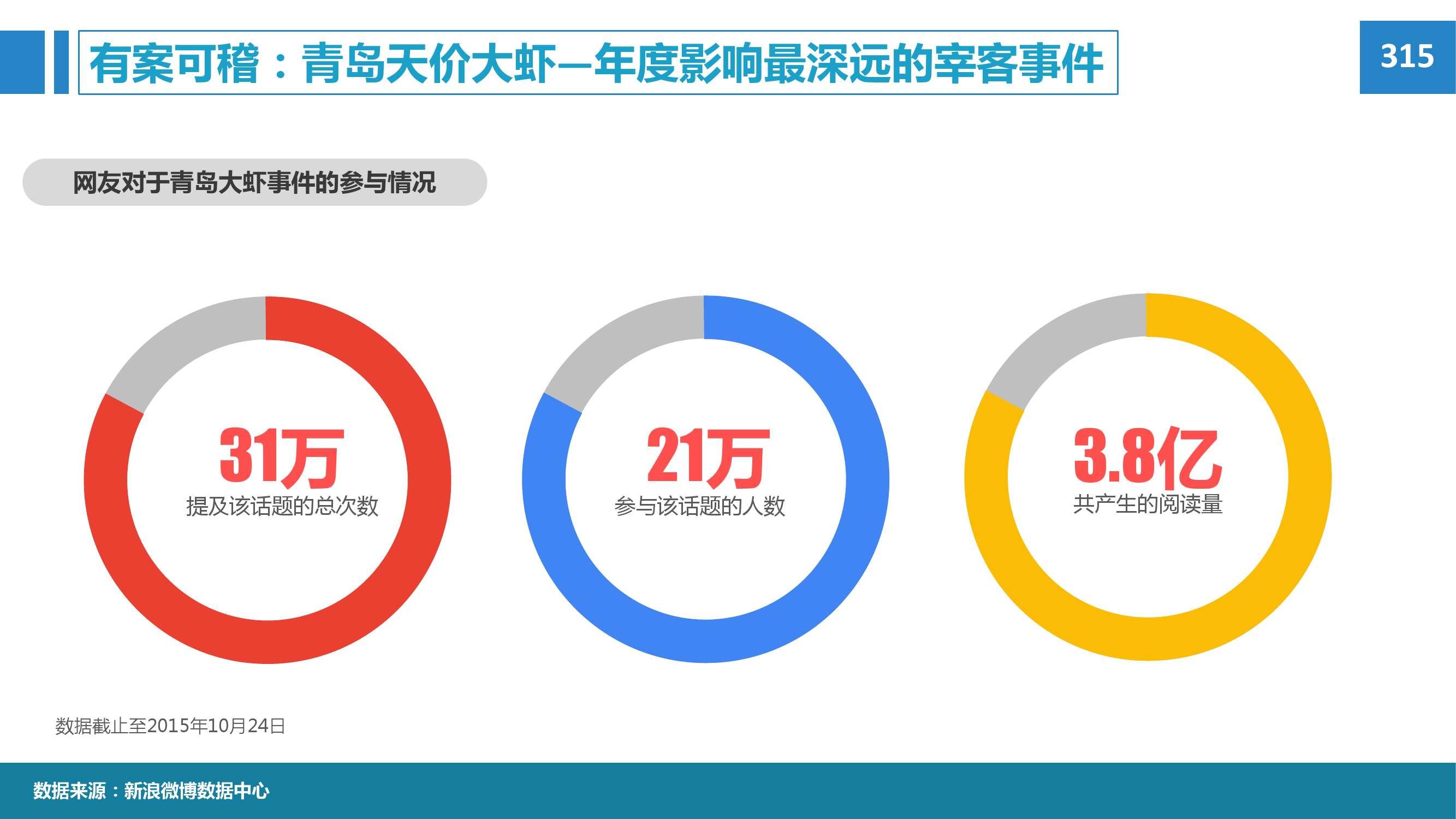 2015年微博消费者白皮书_000024