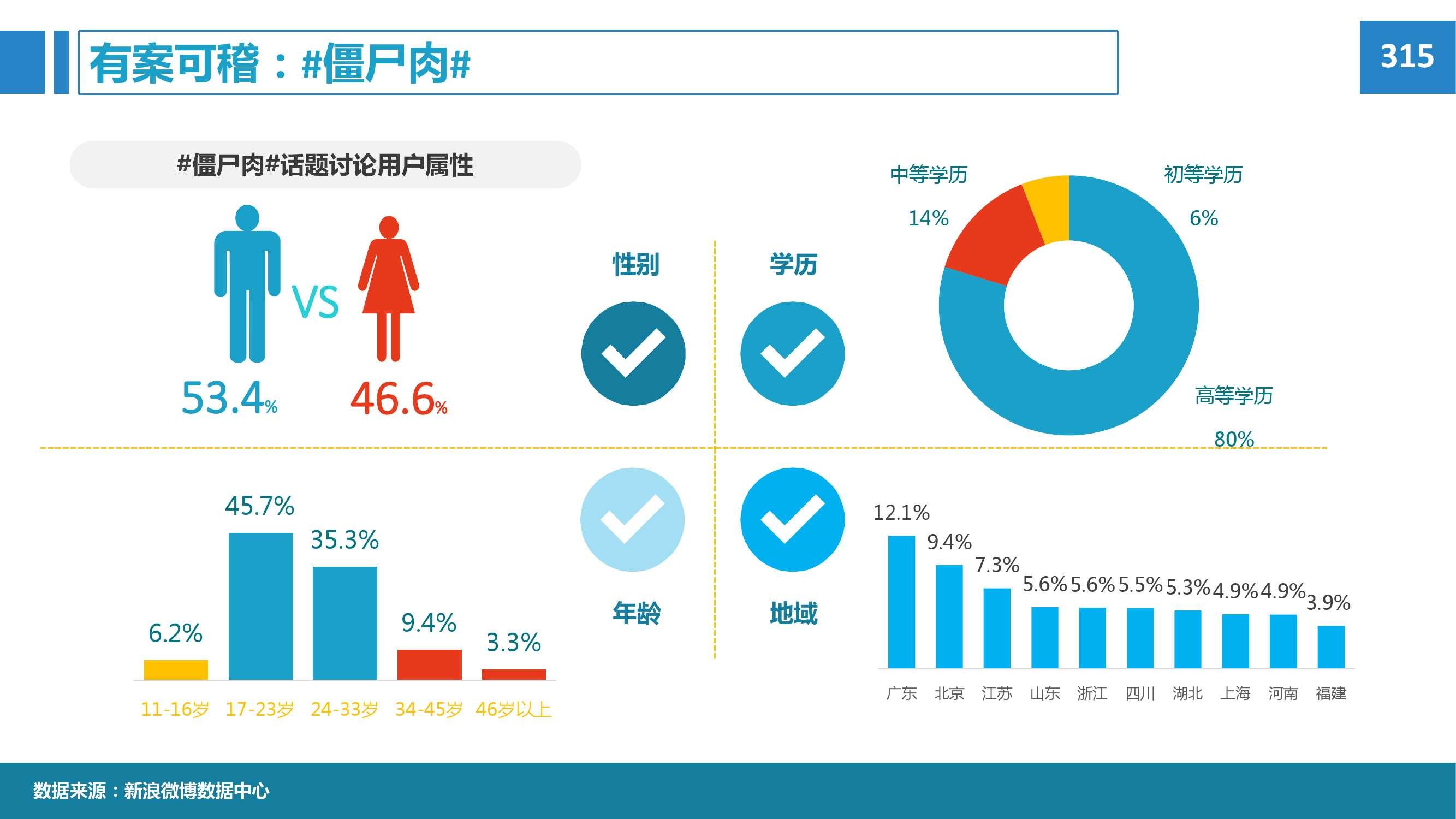 2015年微博消费者白皮书_000047