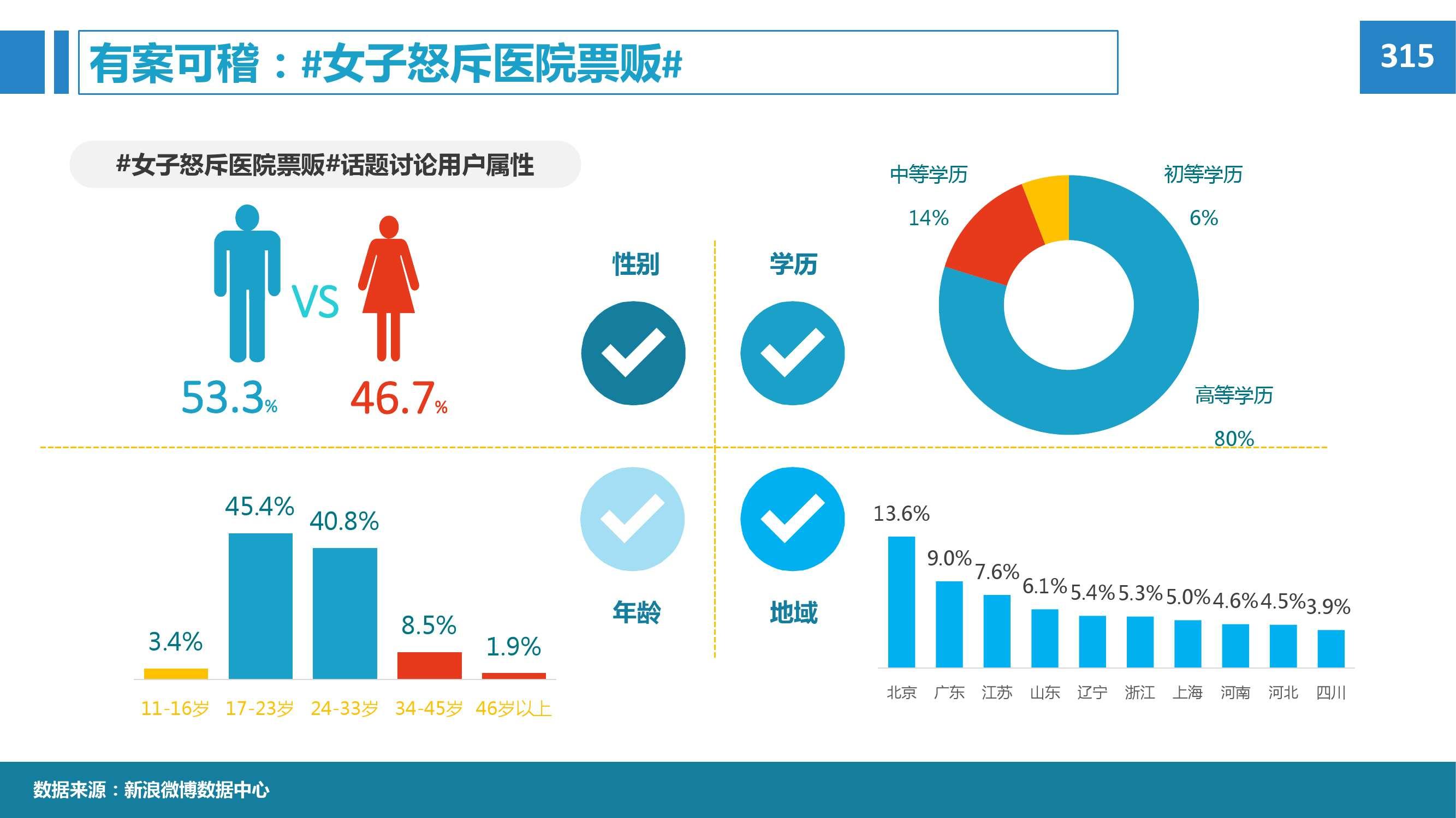 2015年微博消费者白皮书_000054