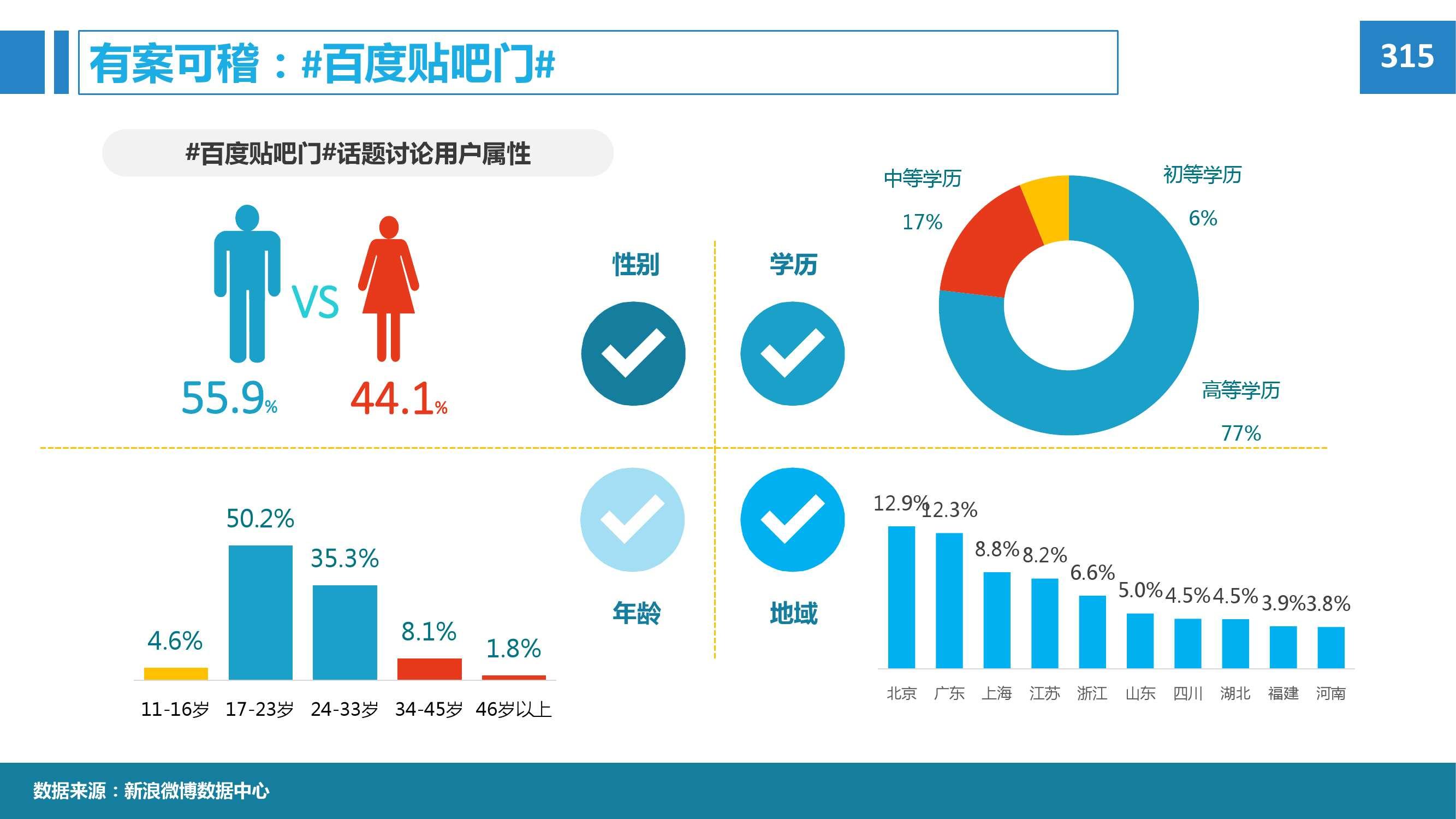 2015年微博消费者白皮书_000066