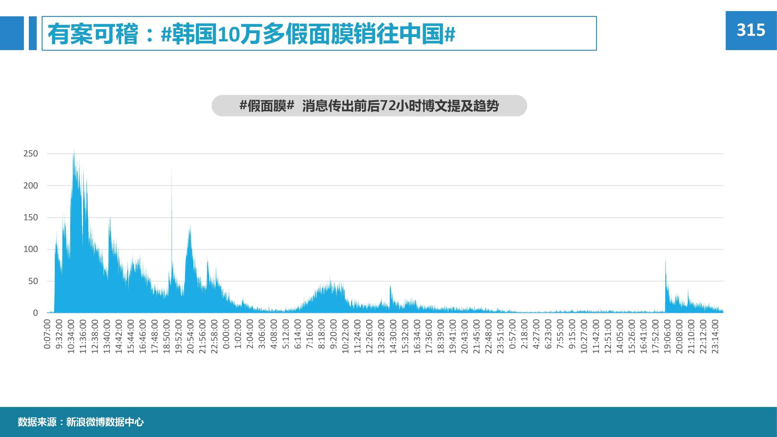 2015年微博消费者白皮书_000073