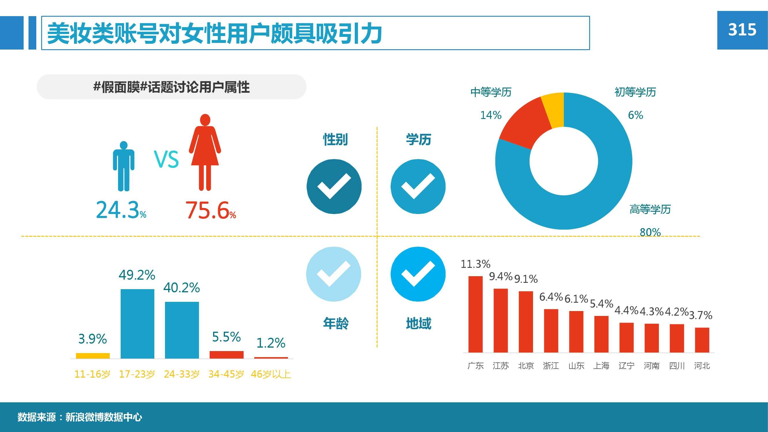 2015年微博消费者白皮书_000076