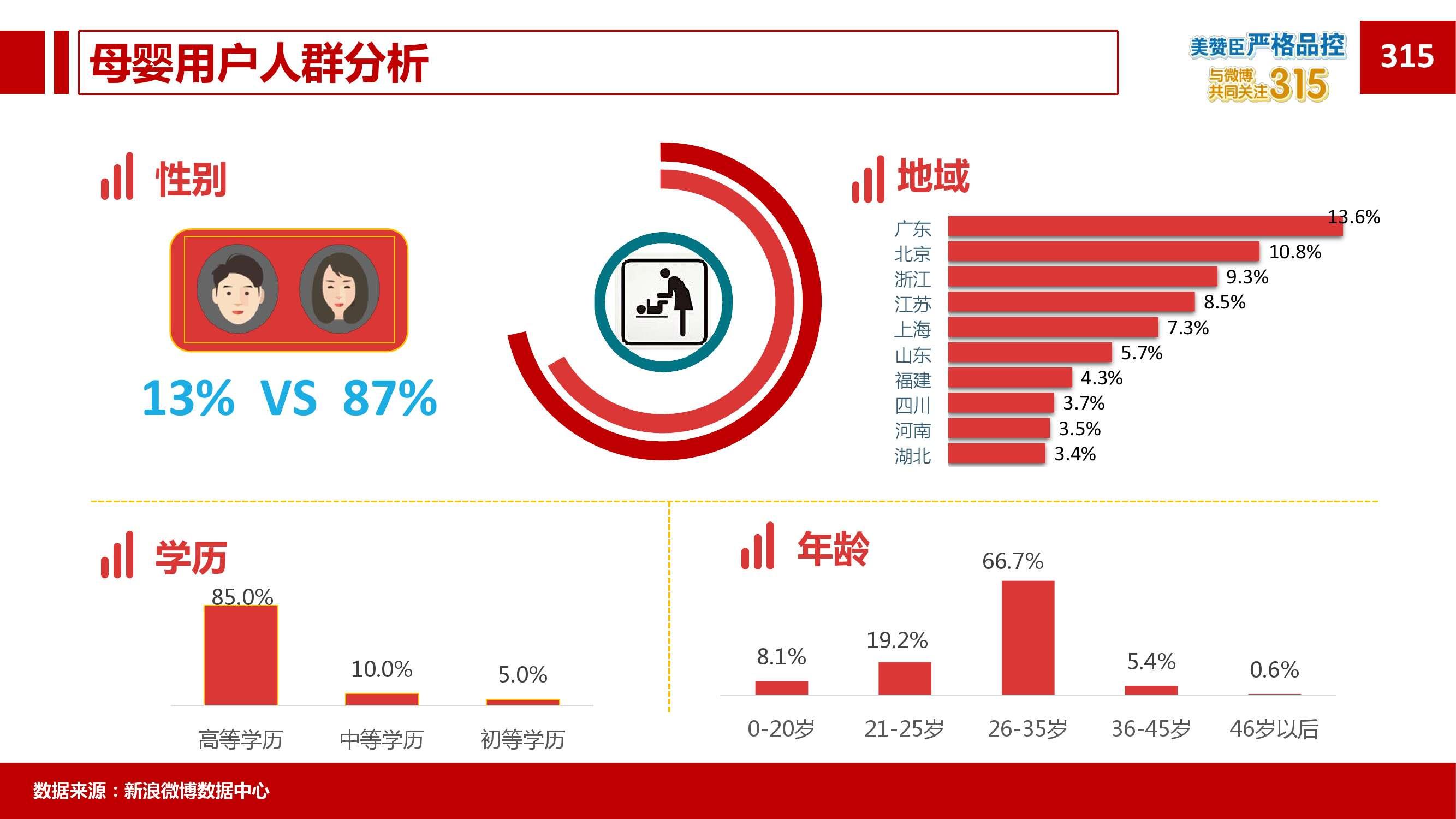 2015年微博消费者白皮书_000080