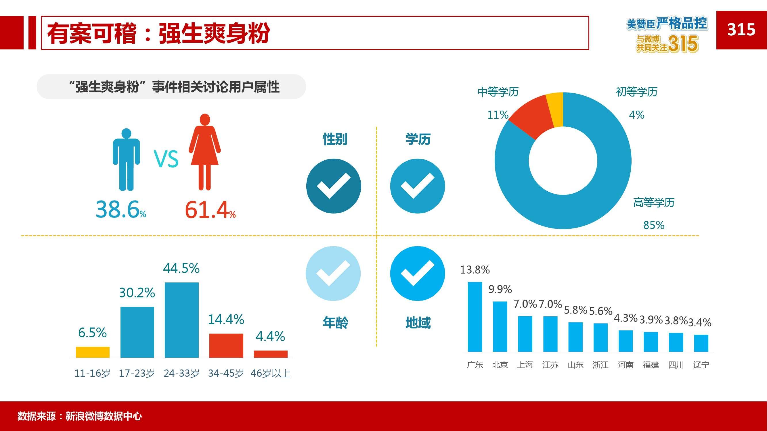 2015年微博消费者白皮书_000088