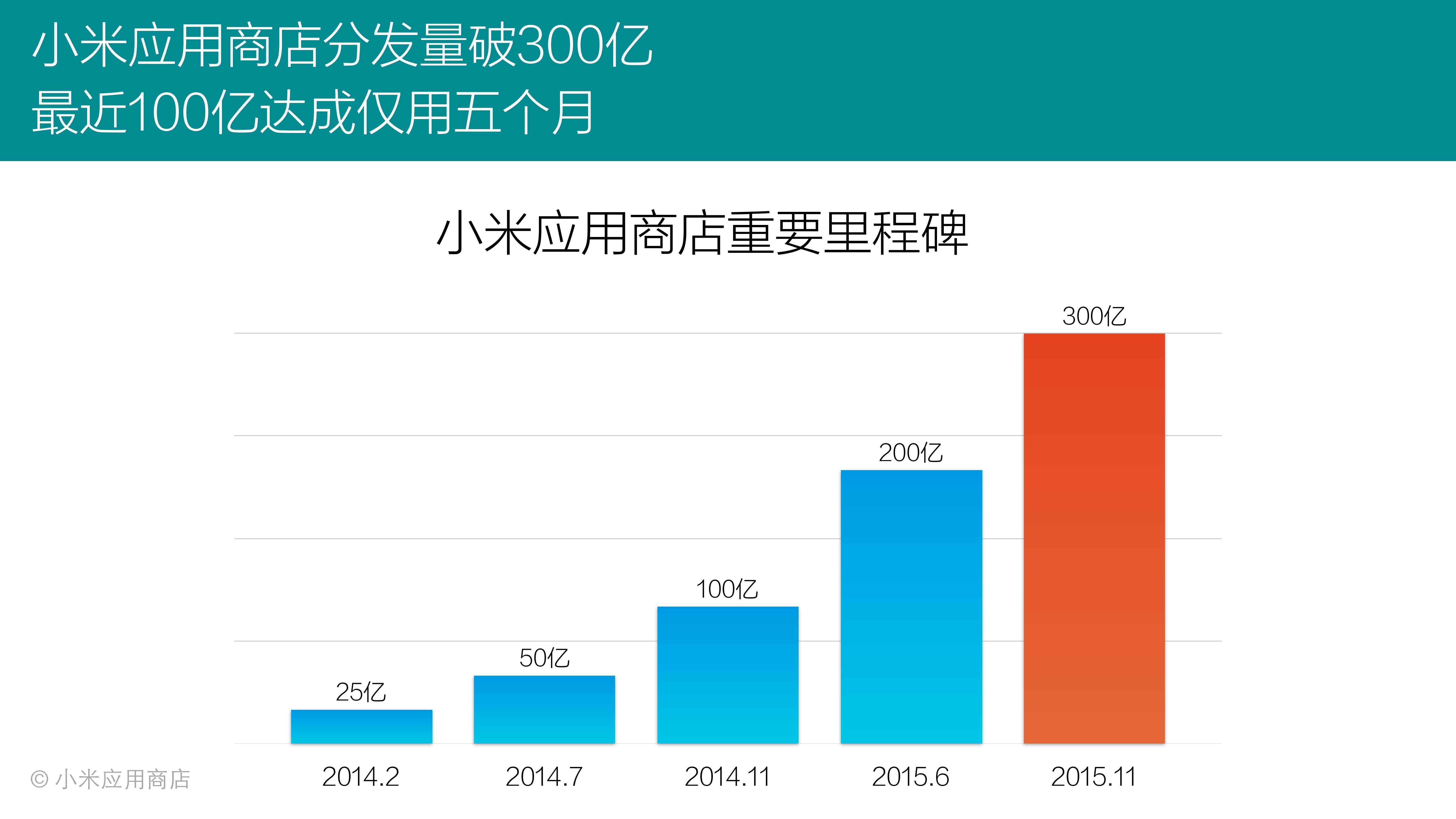 2015年Q3小米应用商店分发数据报告_000003