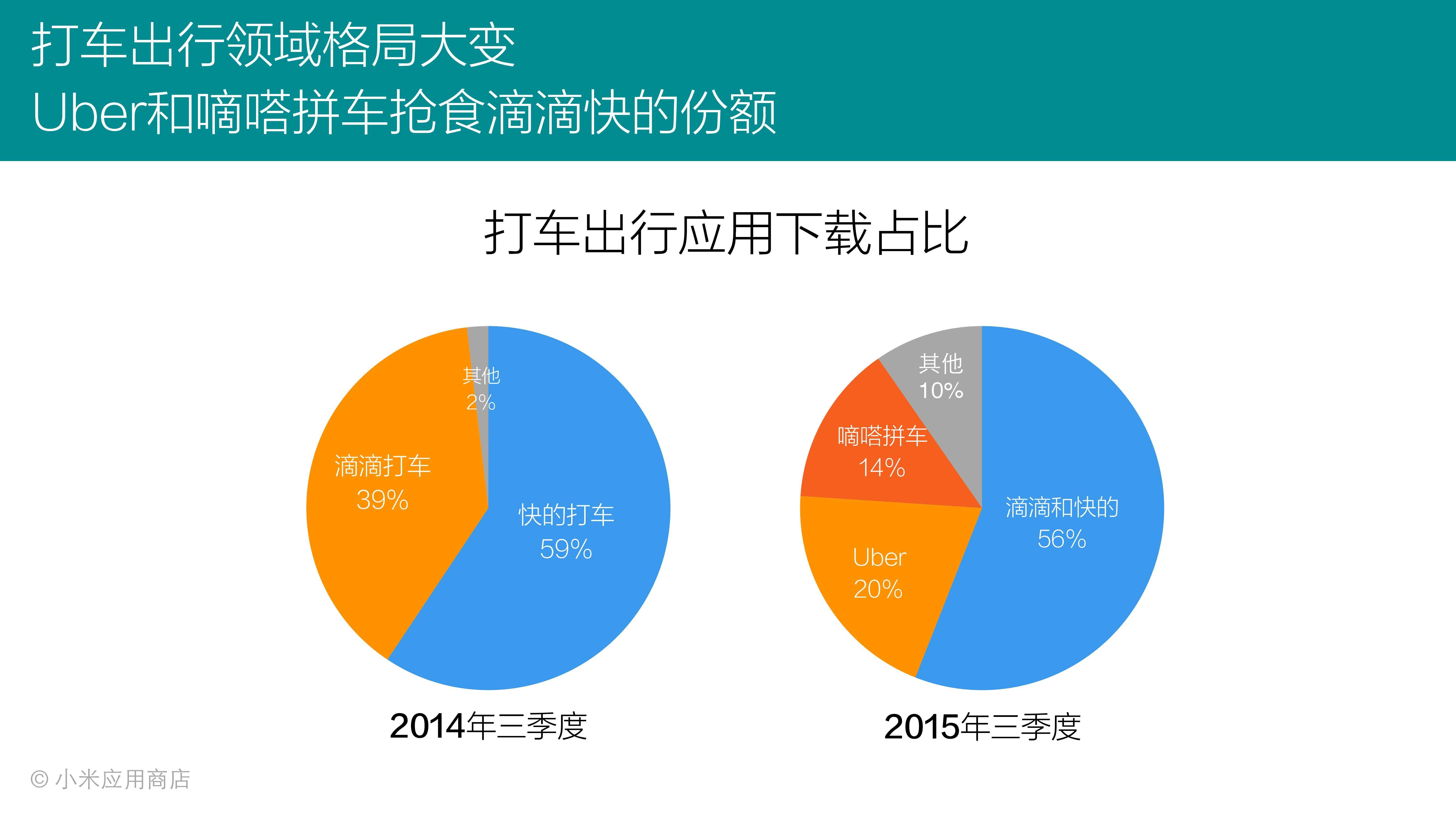 2015年Q3小米应用商店分发数据报告_000005