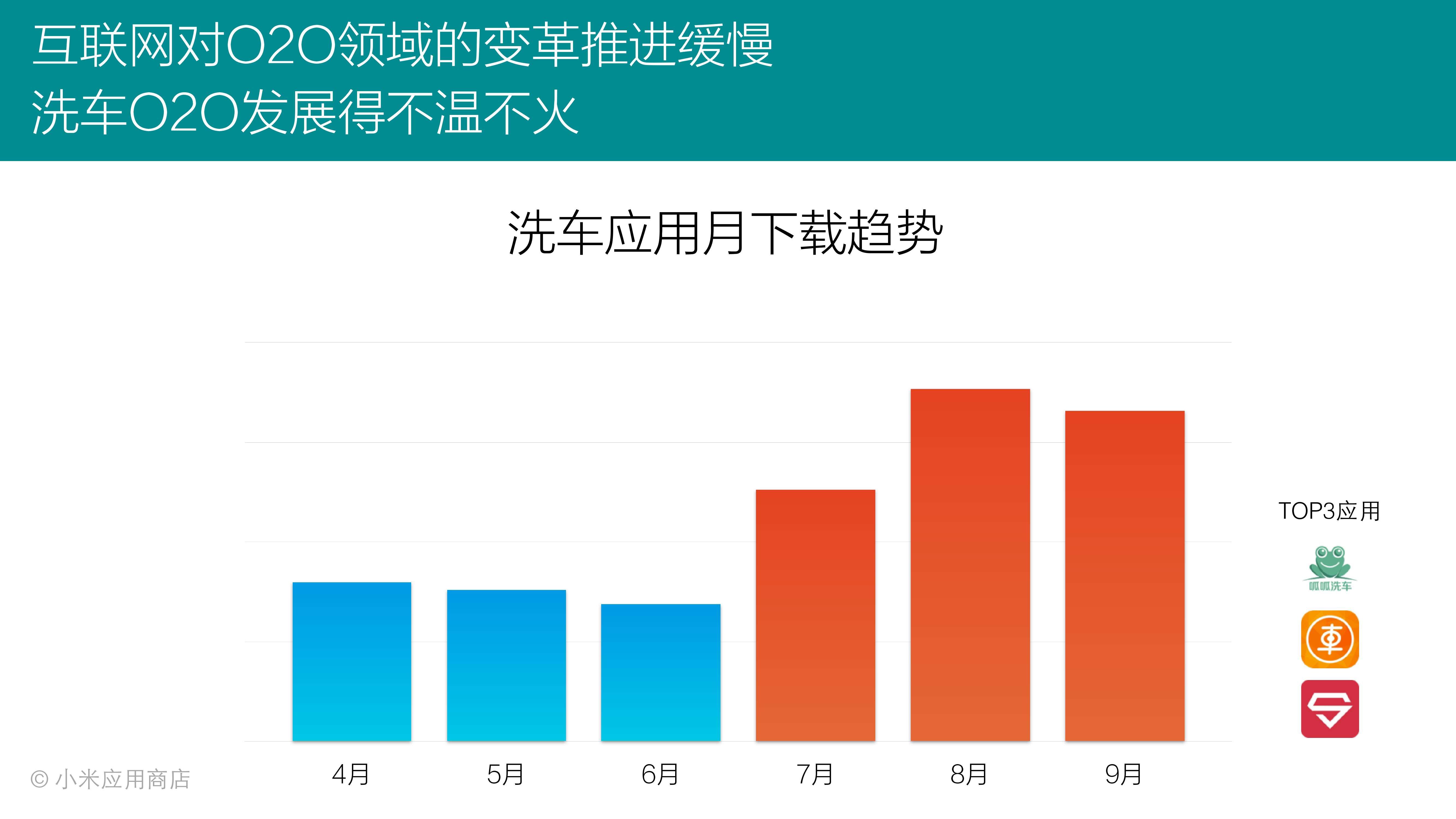 2015年Q3小米应用商店分发数据报告_000009