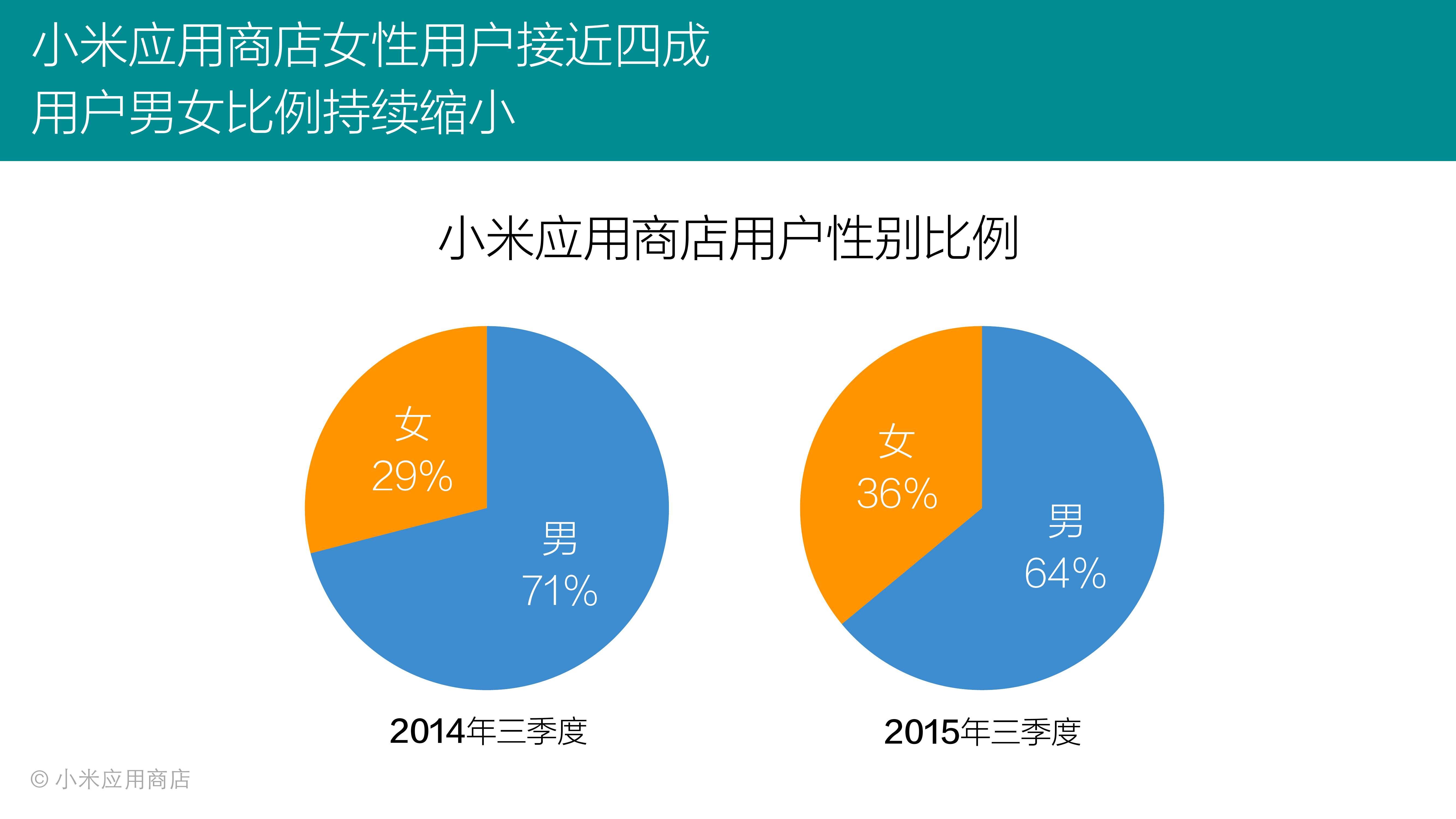 2015年Q3小米应用商店分发数据报告_000011