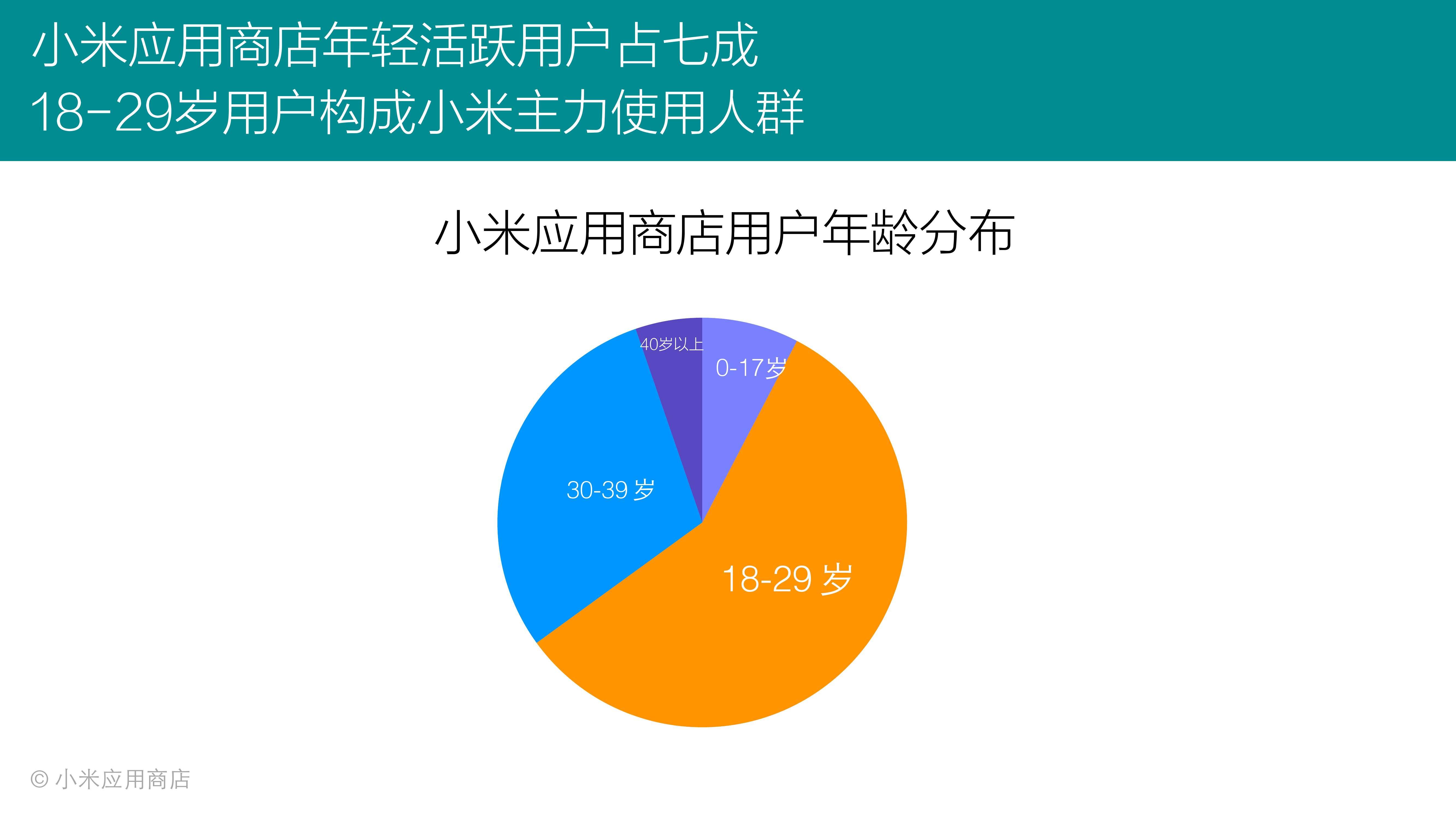 2015年Q3小米应用商店分发数据报告_000012