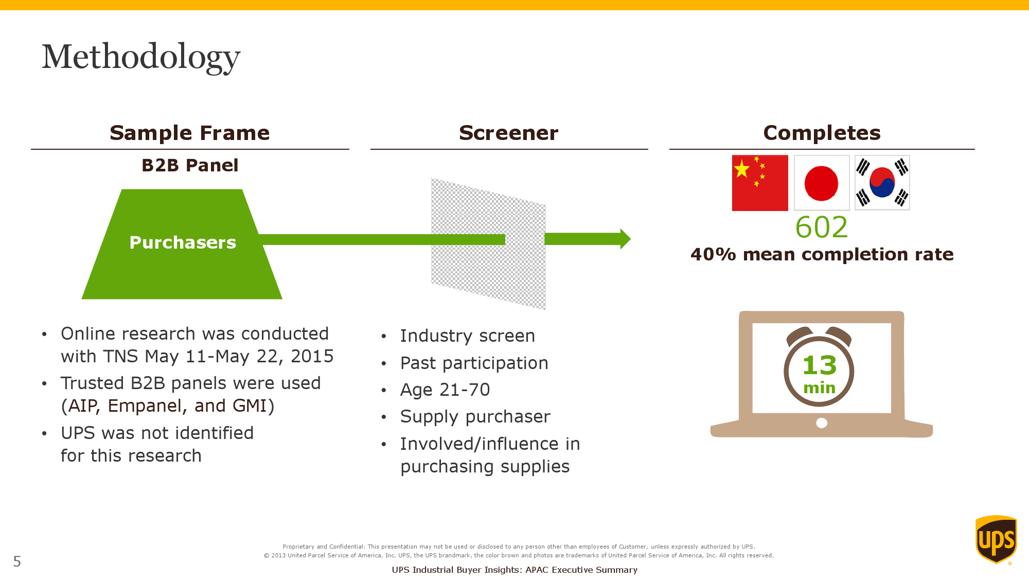 2015 Purchasers Insights Study_Exec Summary_APAC_000005