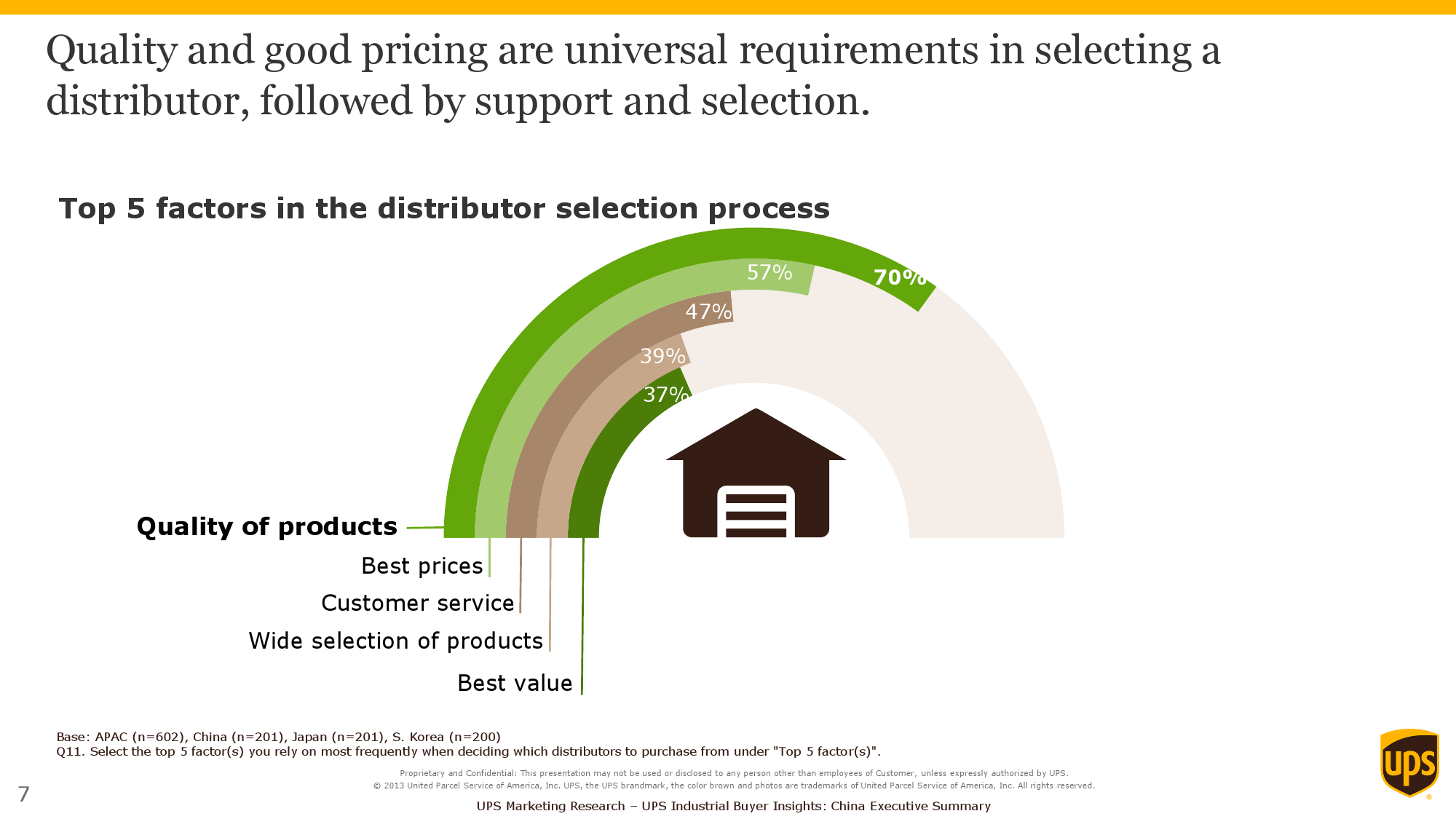2015 Purchasers Insights Study_Exec Summary_APAC_000007