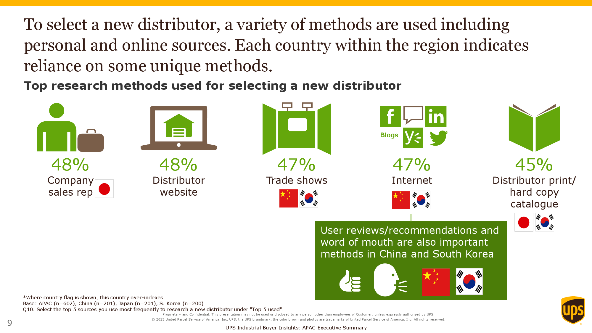 2015 Purchasers Insights Study_Exec Summary_APAC_000009