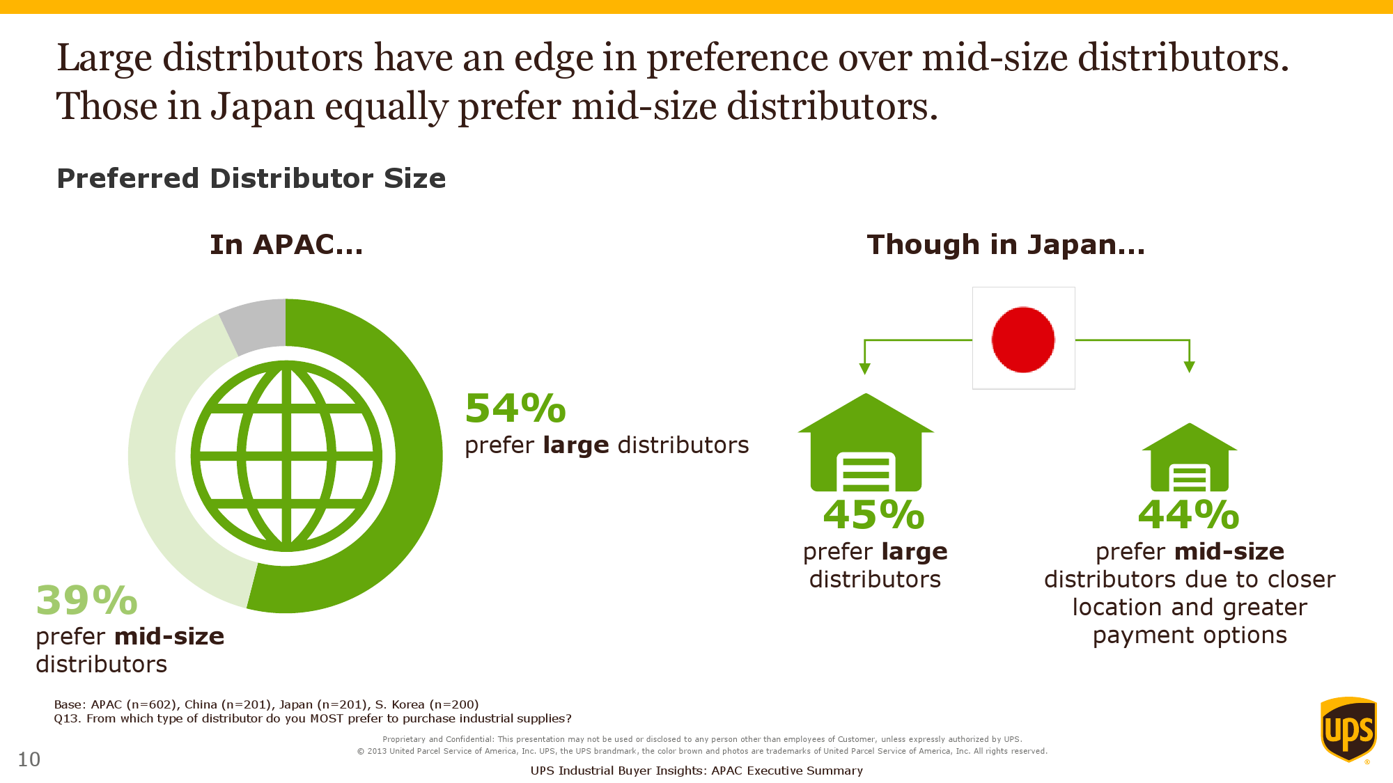 2015 Purchasers Insights Study_Exec Summary_APAC_000010