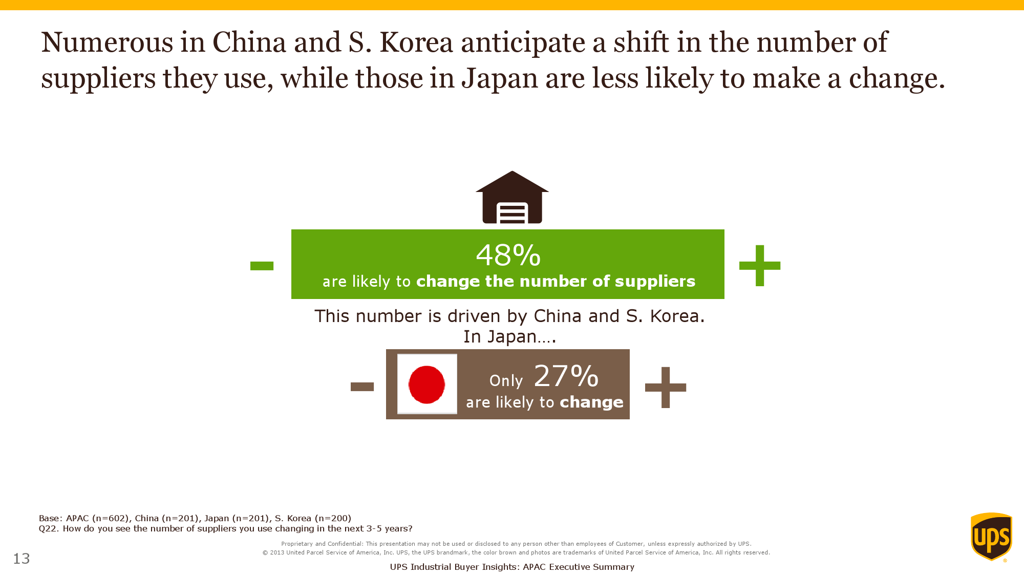 2015 Purchasers Insights Study_Exec Summary_APAC_000013