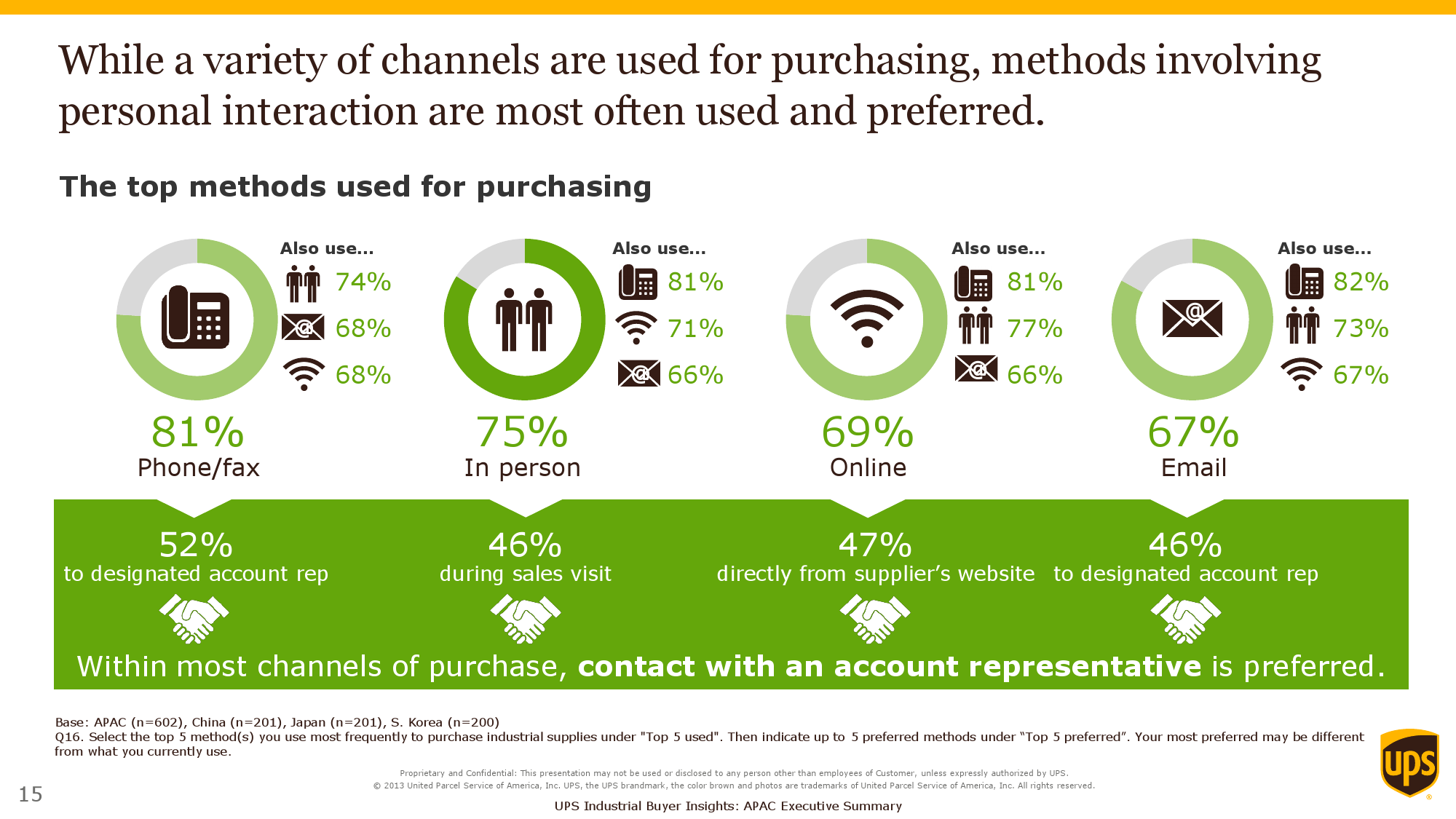 2015 Purchasers Insights Study_Exec Summary_APAC_000015