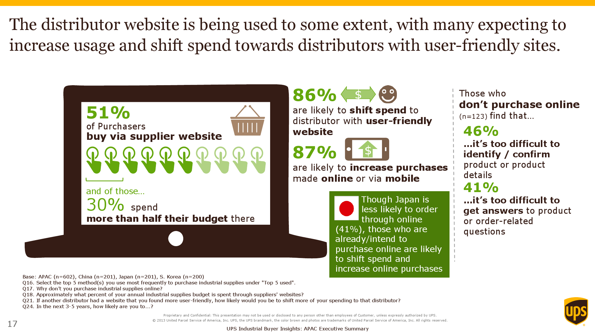 2015 Purchasers Insights Study_Exec Summary_APAC_000017