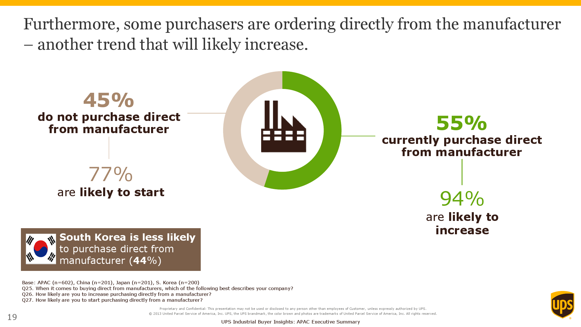 2015 Purchasers Insights Study_Exec Summary_APAC_000019