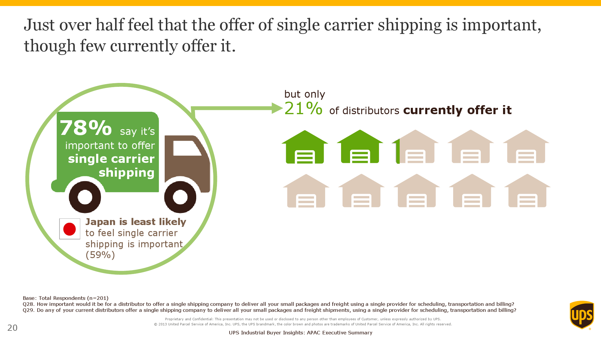 2015 Purchasers Insights Study_Exec Summary_APAC_000020