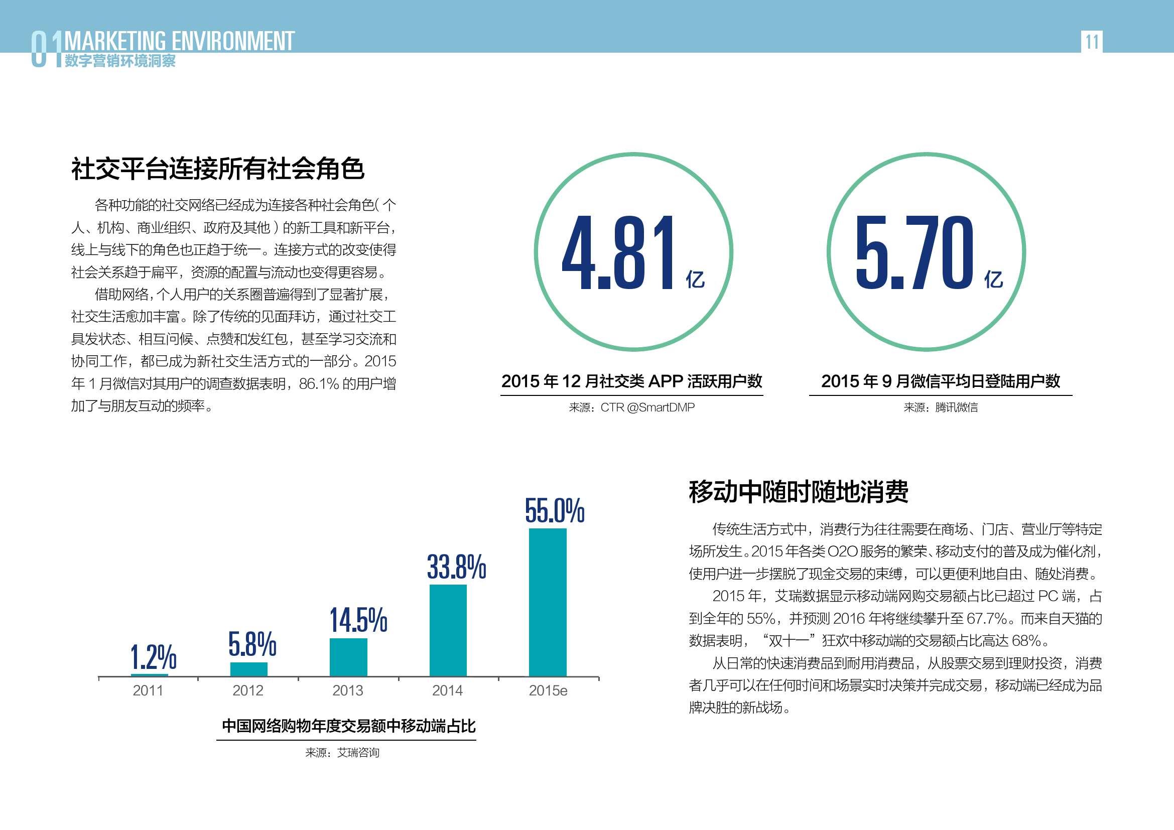2016中国数字营销行动报告_000011
