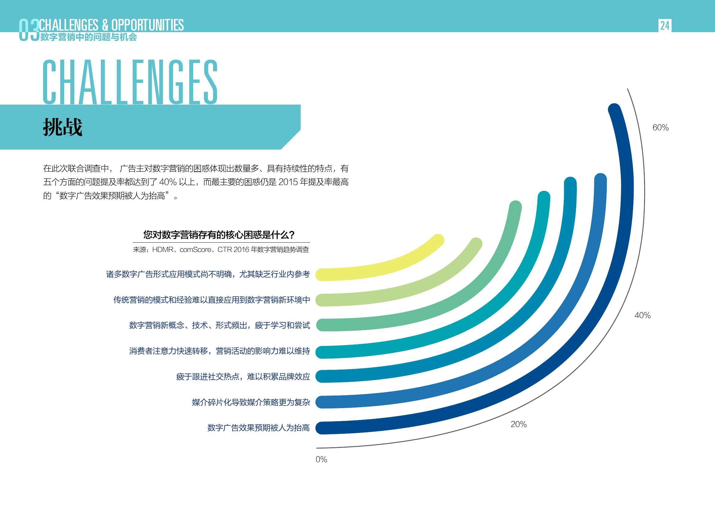 2016中国数字营销行动报告_000024