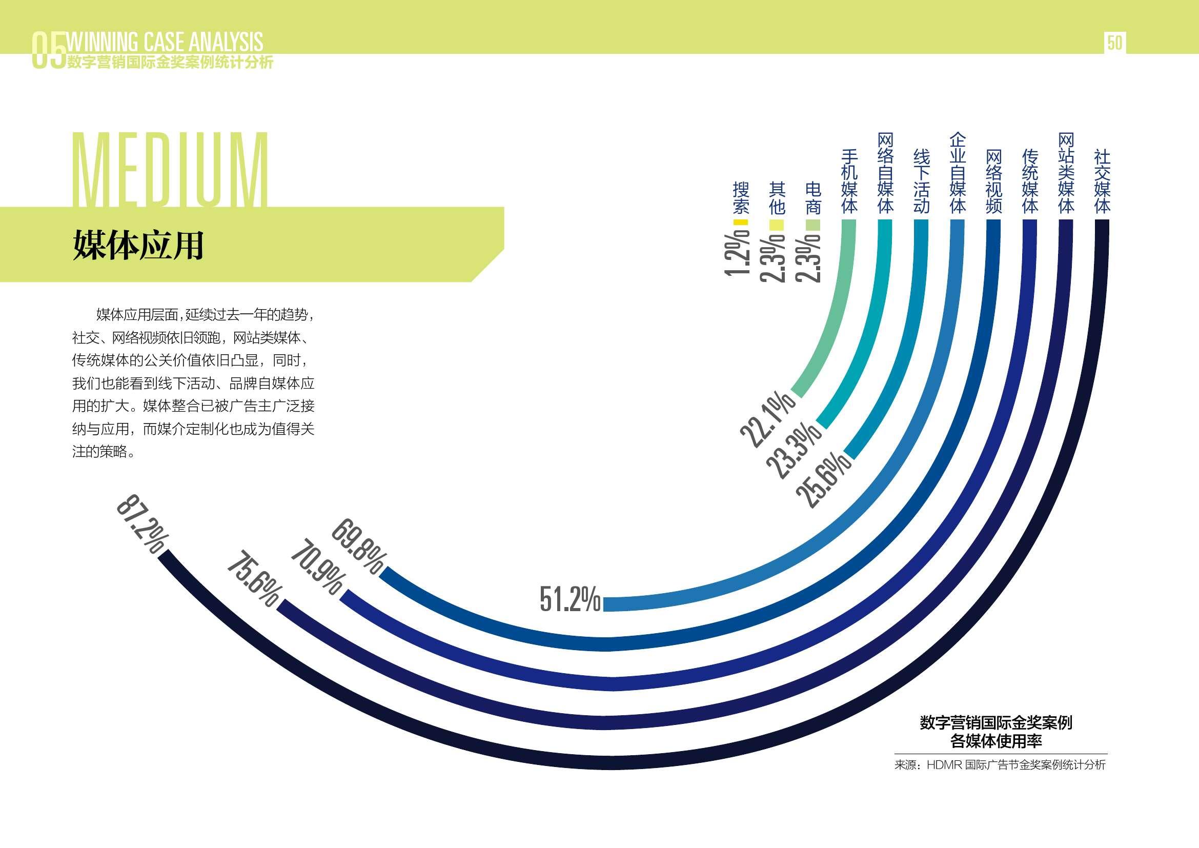 2016中国数字营销行动报告_000050
