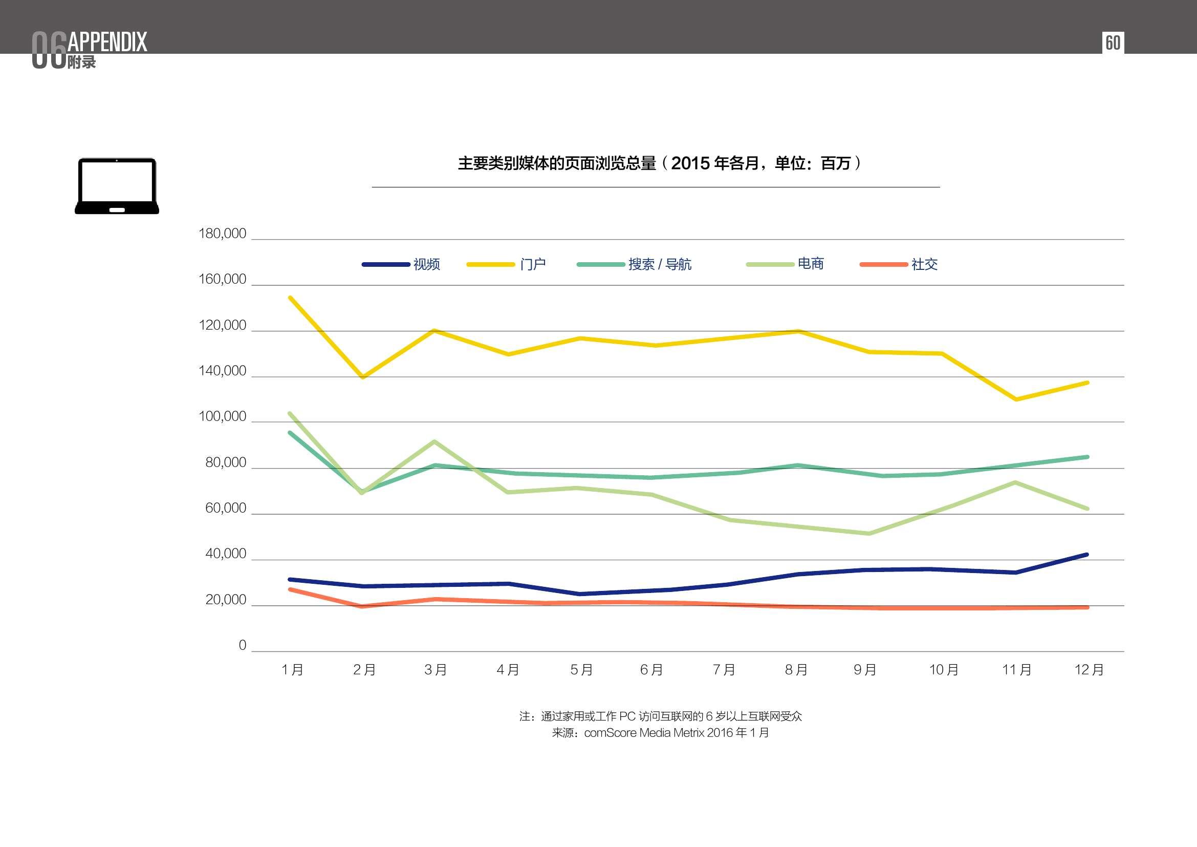 2016中国数字营销行动报告_000060