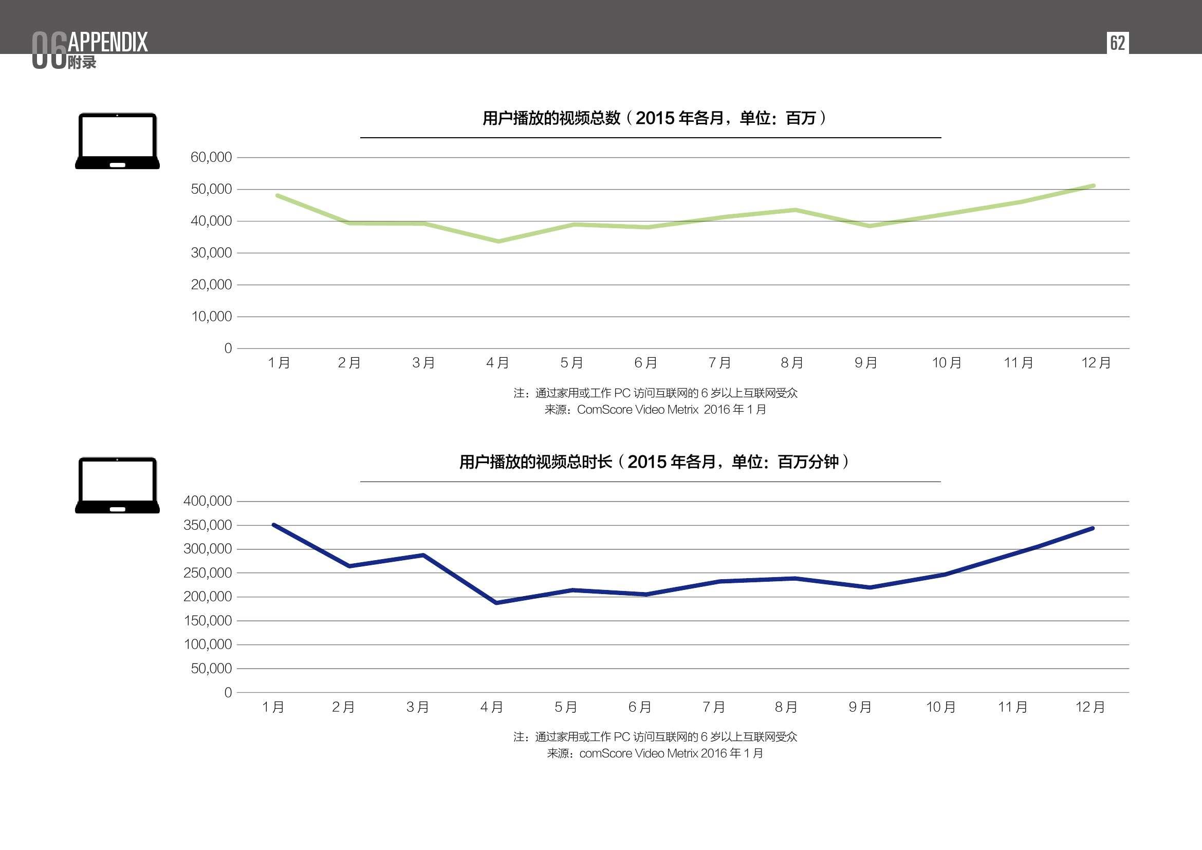 2016中国数字营销行动报告_000062